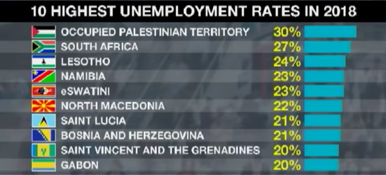 Mass Unemployment vs New Mindset
